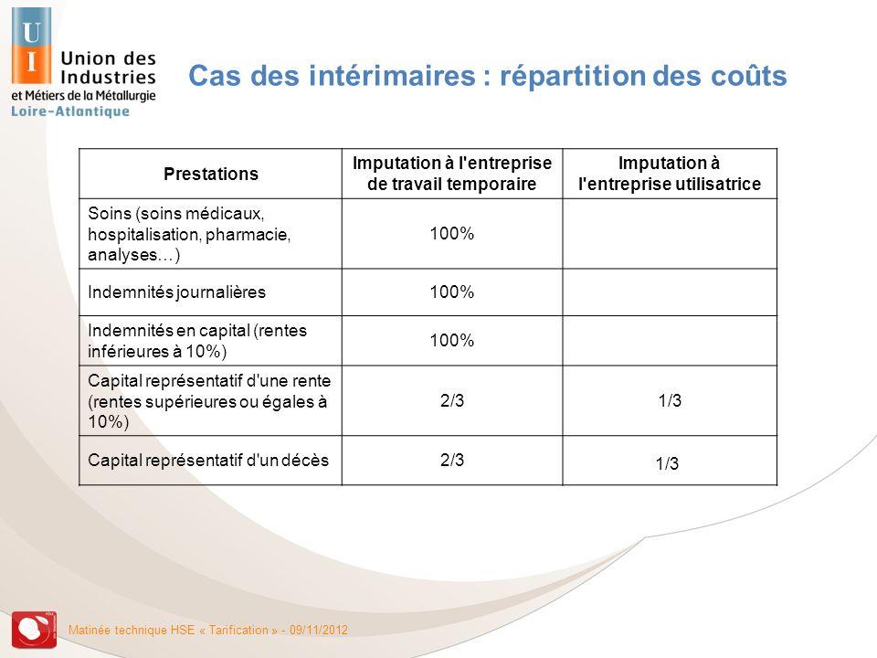Cas des intérimaires : répartition des coûts