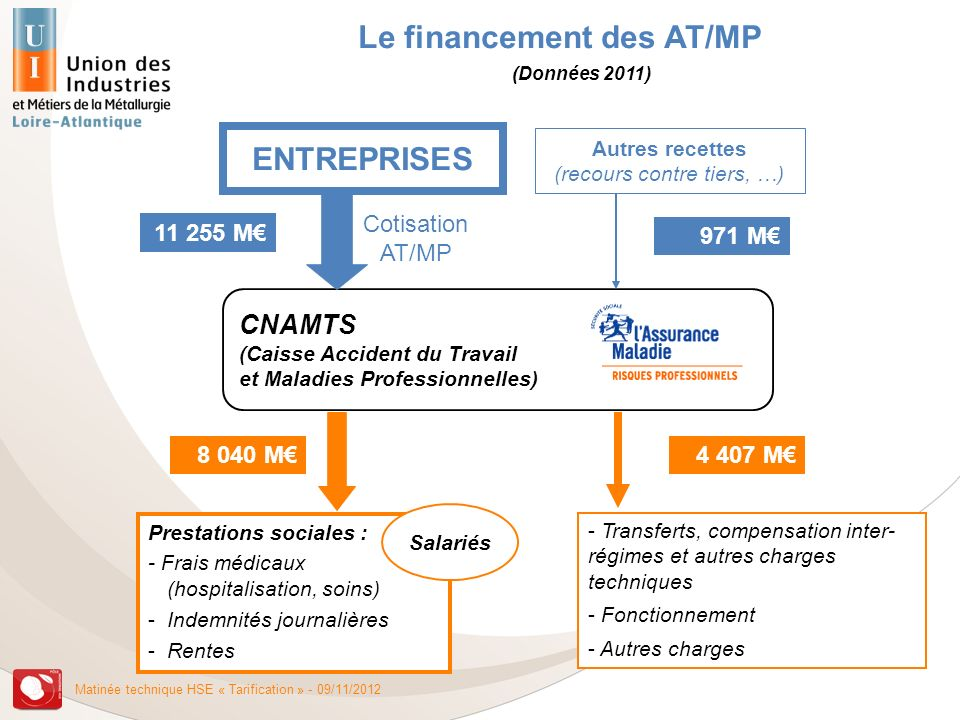 Le financement des AT/MP