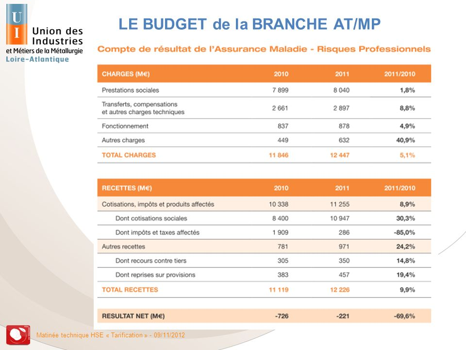 LE BUDGET de la BRANCHE AT/MP