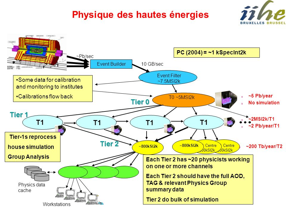 Castor MSS MSS MSS MSS Physique des hautes énergies Tier 0 Tier 1 T1