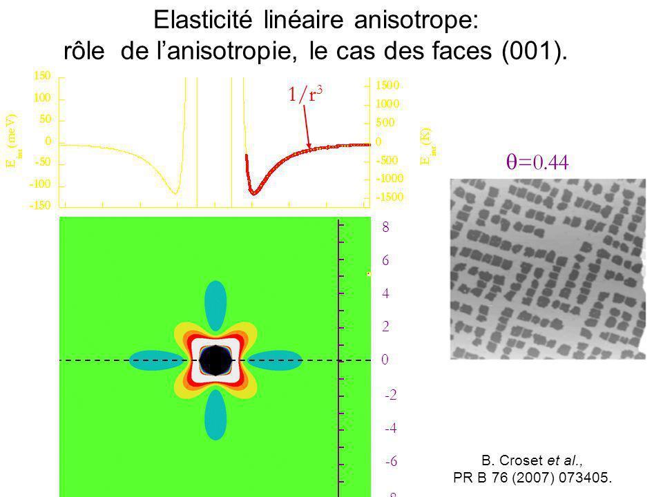 Elasticité linéaire anisotrope: