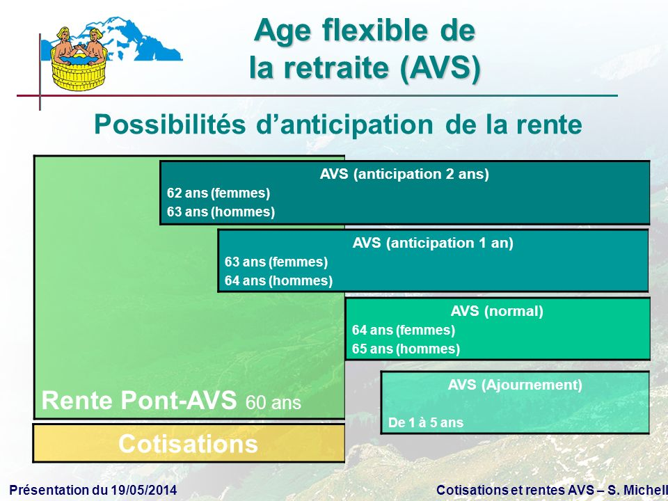Age flexible de la retraite (AVS) AVS (anticipation 2 ans)