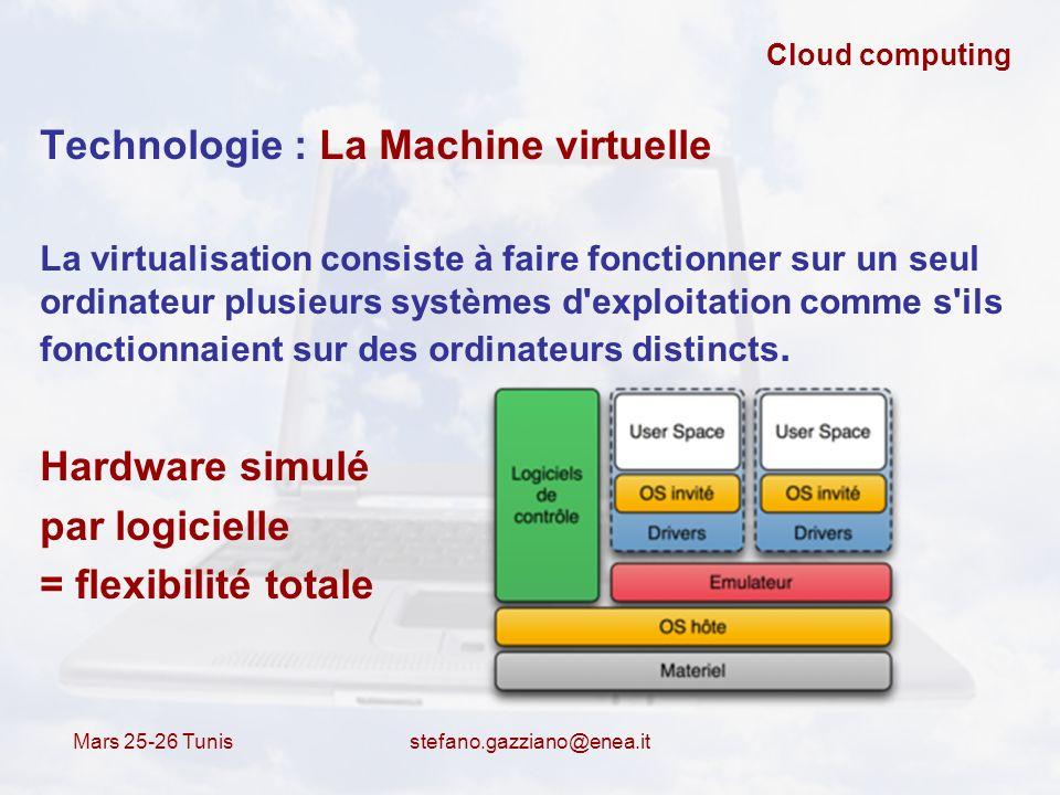 Technologie : La Machine virtuelle
