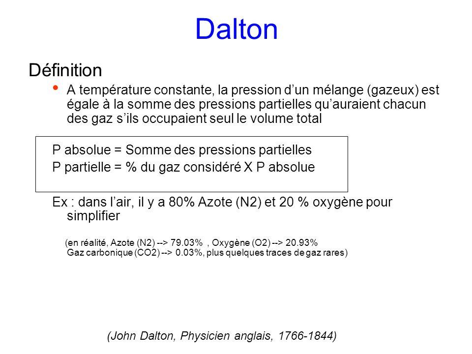 Dalton Définition.