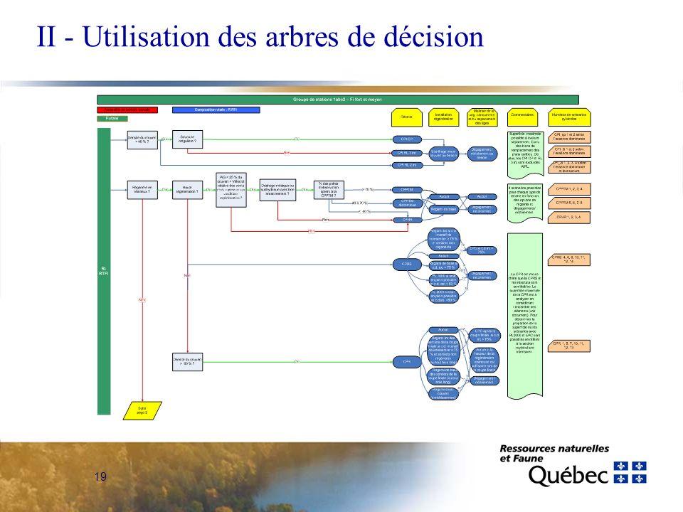II - Utilisation des arbres de décision