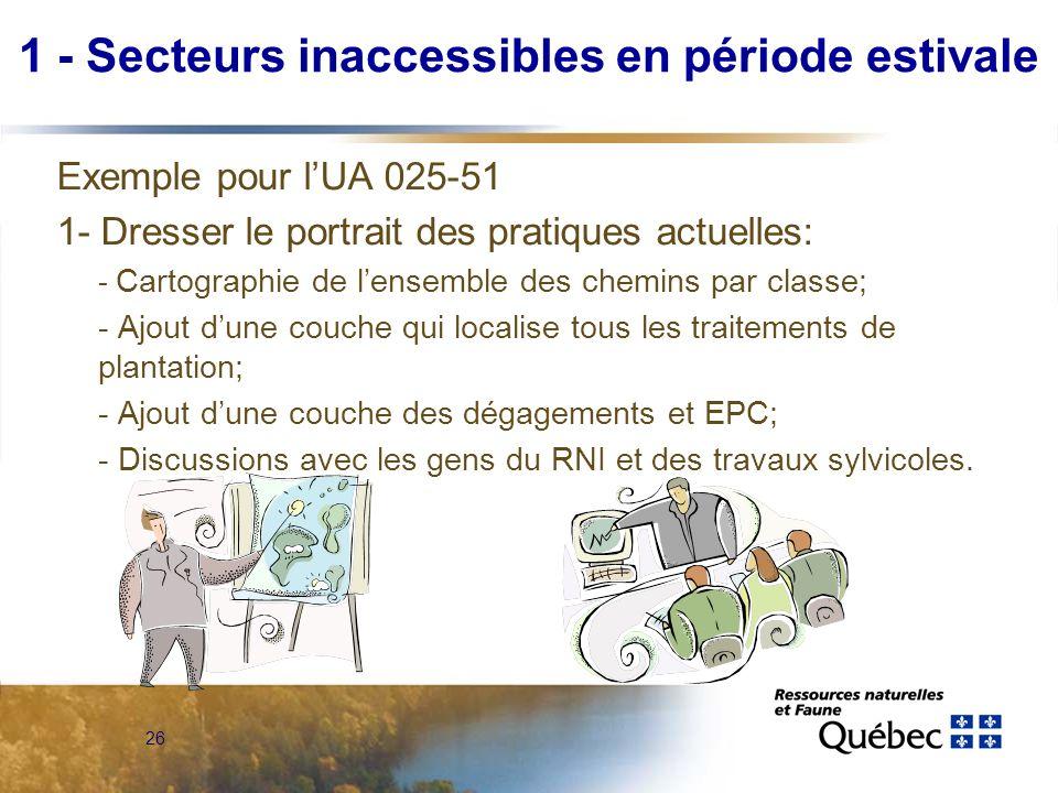1 - Secteurs inaccessibles en période estivale