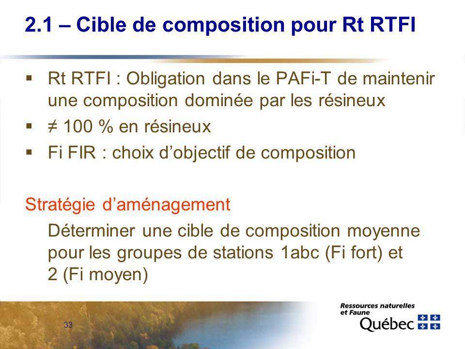 2.1 – Cible de composition pour Rt RTFI