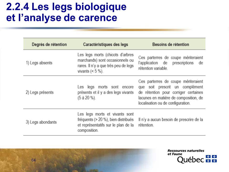 2.2.4 Les legs biologique et l'analyse de carence