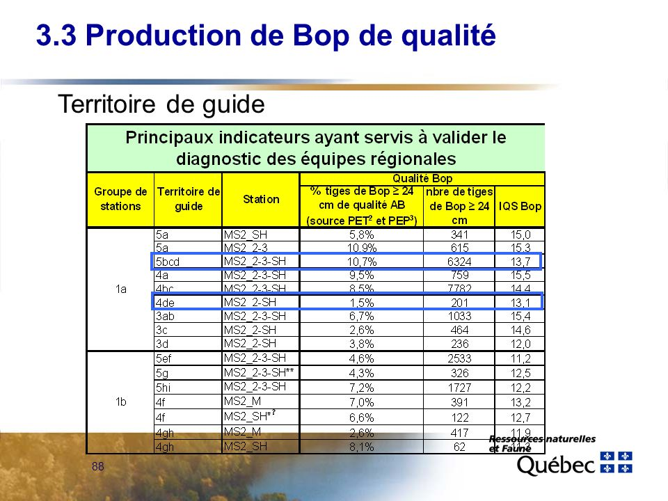 3.3 Production de Bop de qualité