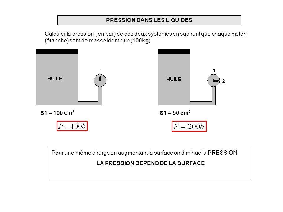 PRESSION DANS LES LIQUIDES LA PRESSION DEPEND DE LA SURFACE