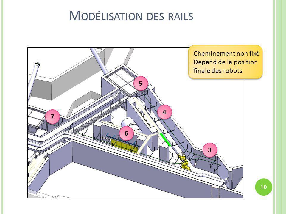 Modélisation des rails