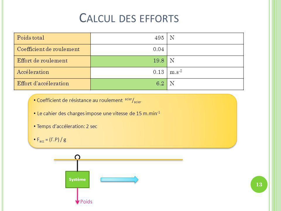 Calcul des efforts Poids total 495 N Coefficient de roulement 0.04