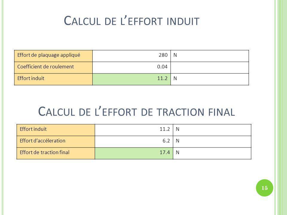 Calcul de l'effort induit