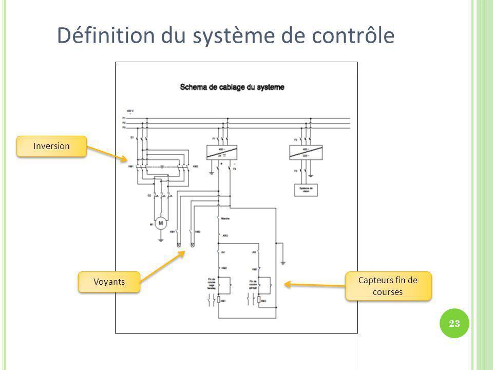 Définition du système de contrôle
