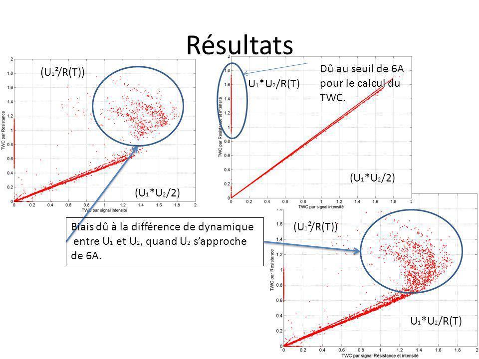 Résultats Dû au seuil de 6A pour le calcul du TWC. (U1²/R(T))