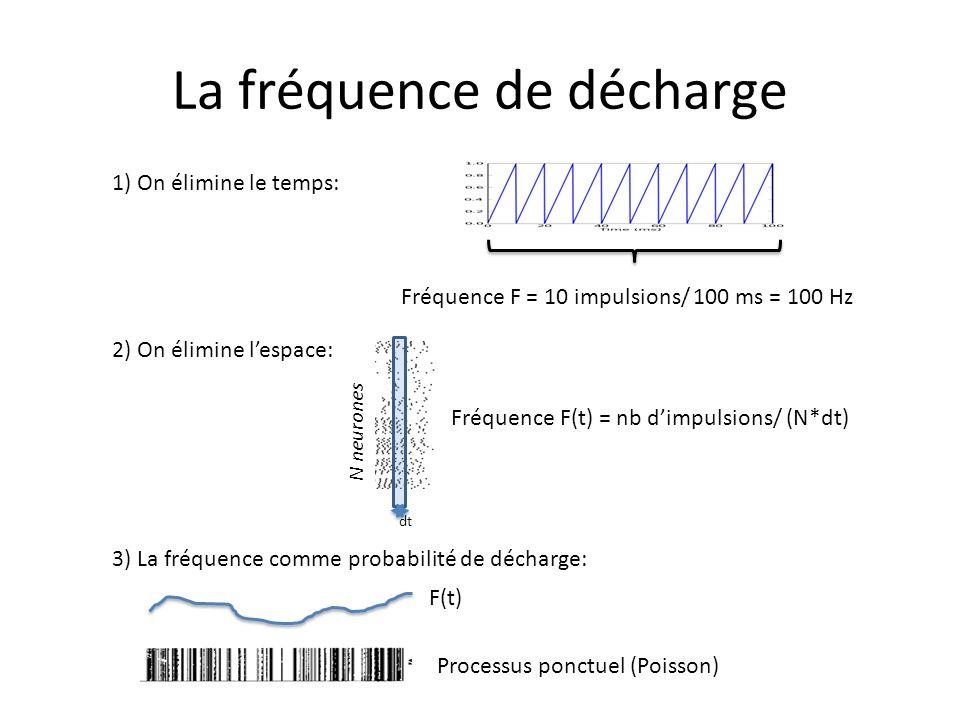 La fréquence de décharge