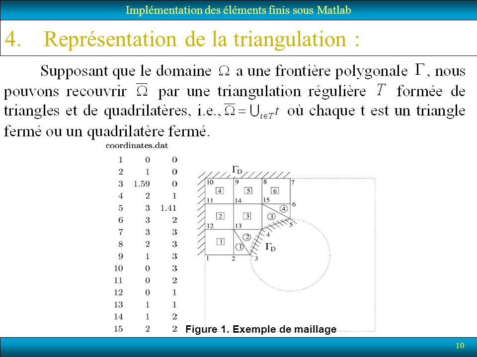 Représentation de la triangulation :