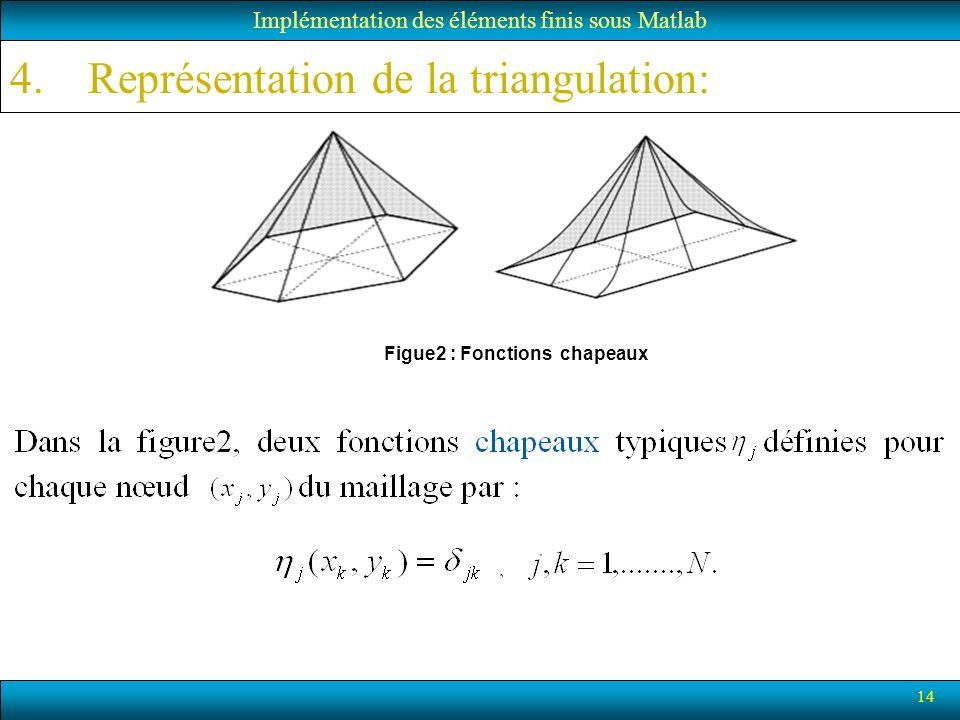 Représentation de la triangulation: