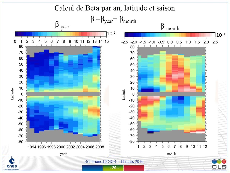 Calcul de Beta par an, latitude et saison β =βyear+ βmonth β year