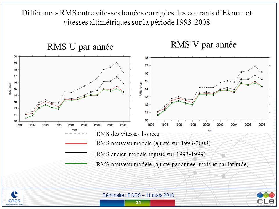 RMS V par année RMS U par année