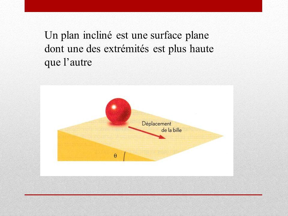 Un plan incliné est une surface plane dont une des extrémités est plus haute que l'autre