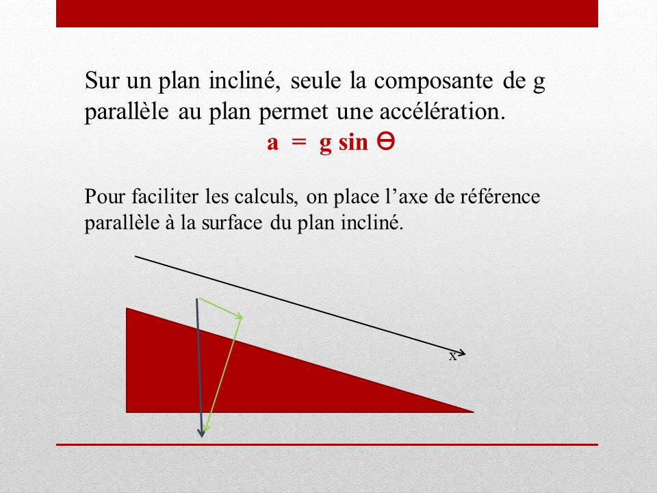 Sur un plan incliné, seule la composante de g parallèle au plan permet une accélération.