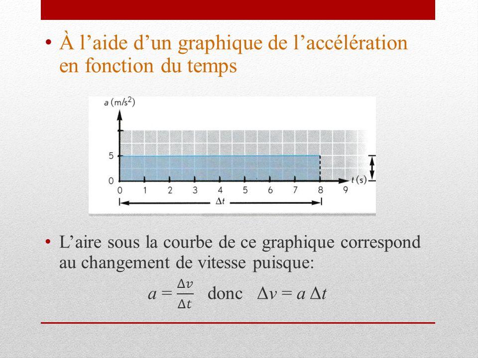 À l'aide d'un graphique de l'accélération en fonction du temps