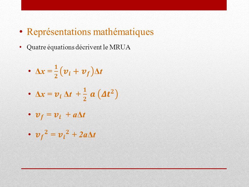 Représentations mathématiques