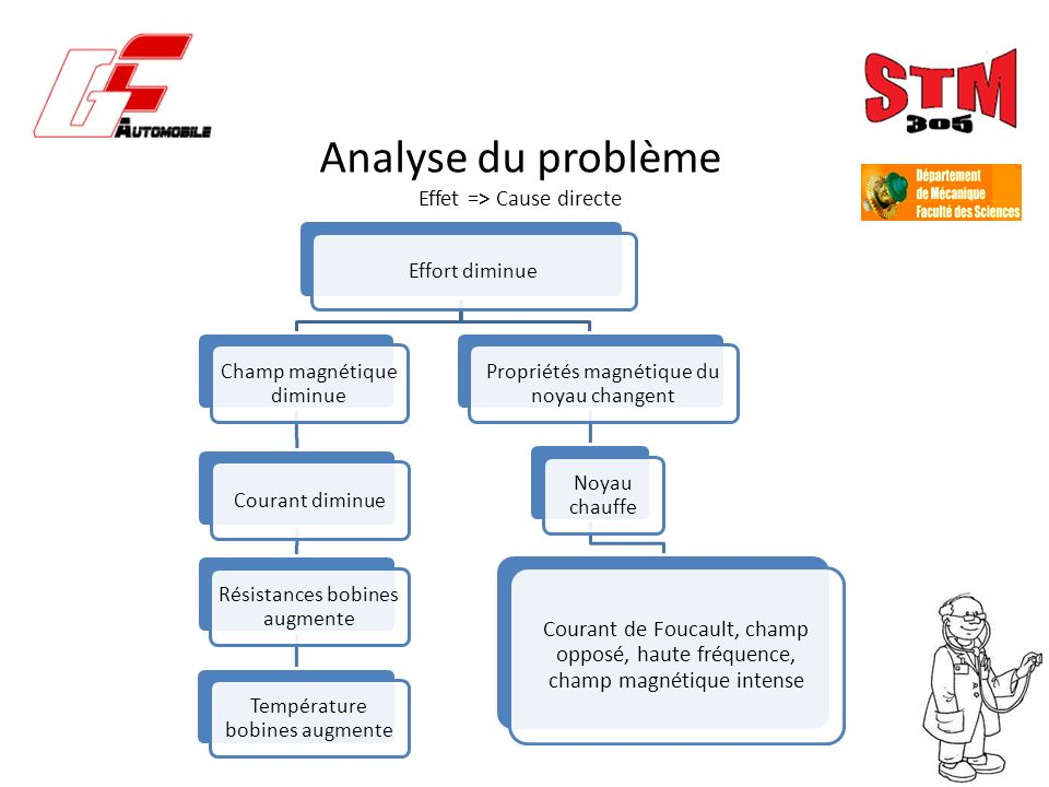 Analyse du problème Effet => Cause directe