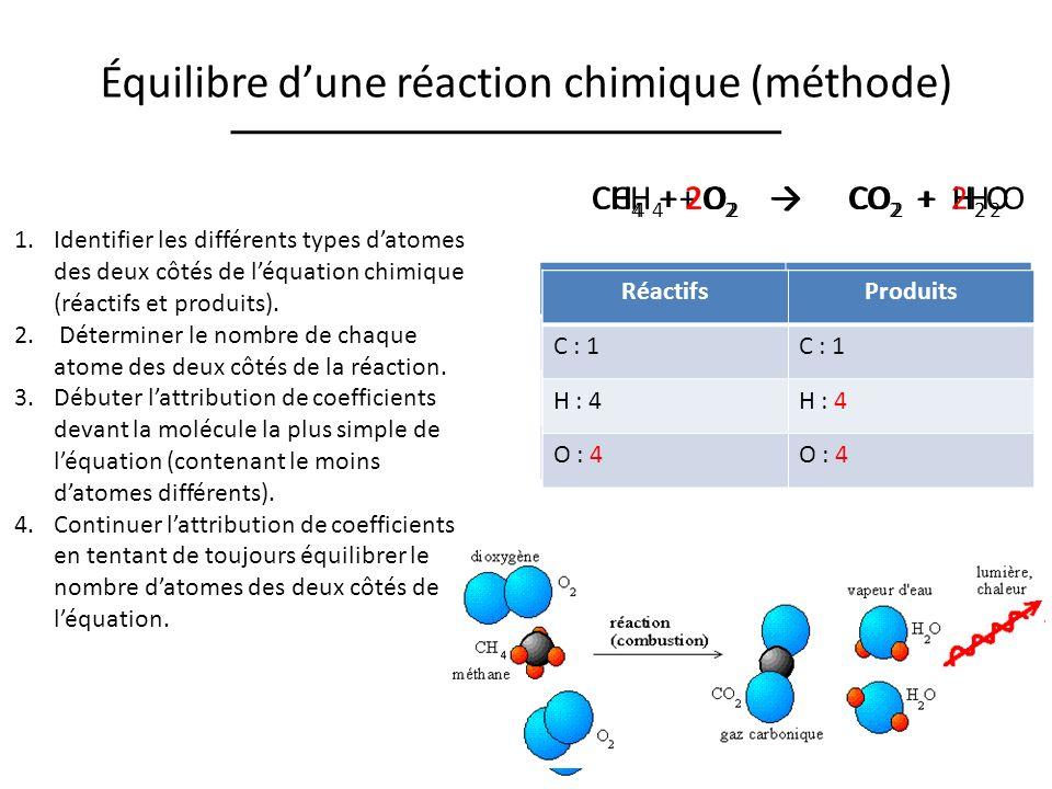 Équilibre d'une réaction chimique (méthode)
