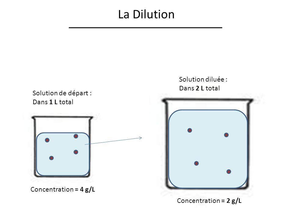 La Dilution Solution diluée : Dans 2 L total Solution de départ :