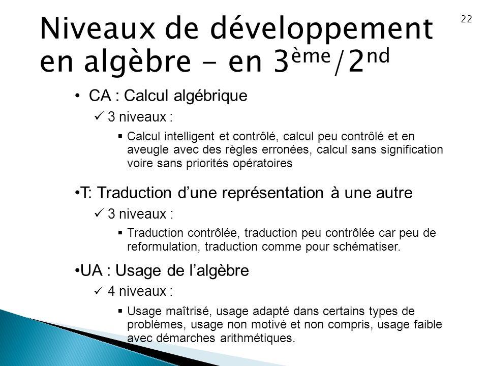 Niveaux de développement en algèbre - en 3ème/2nd