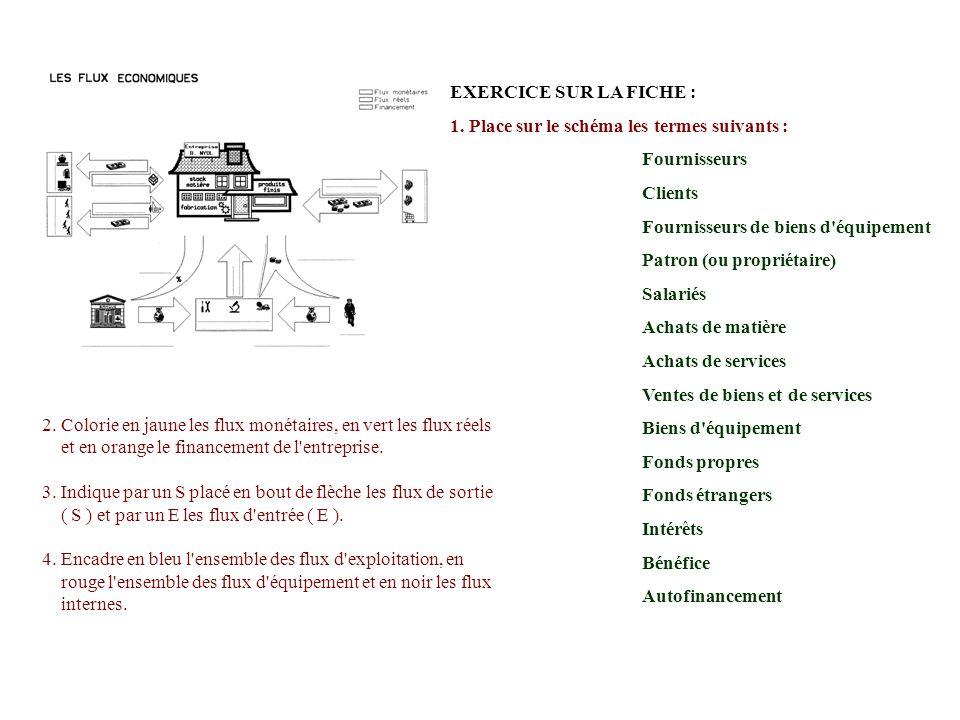 EXERCICE SUR LA FICHE : 1. Place sur le schéma les termes suivants : Fournisseurs. Clients. Fournisseurs de biens d équipement.