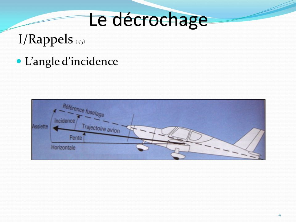 Le décrochage I/Rappels (1/5) L'angle d'incidence