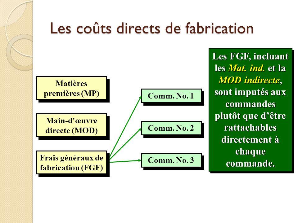 Les coûts directs de fabrication