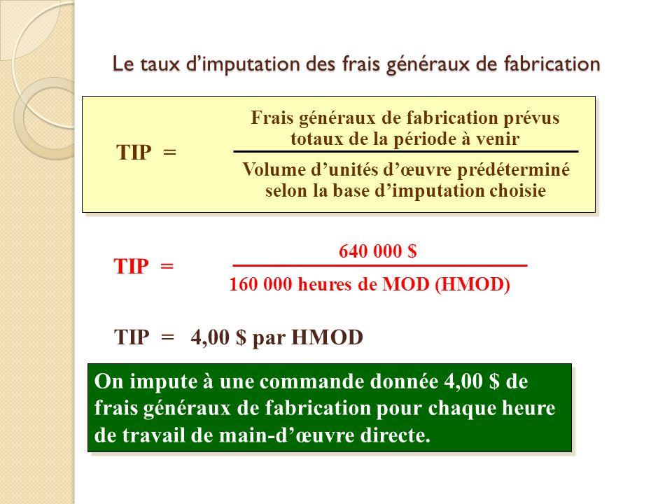 Le taux d'imputation des frais généraux de fabrication