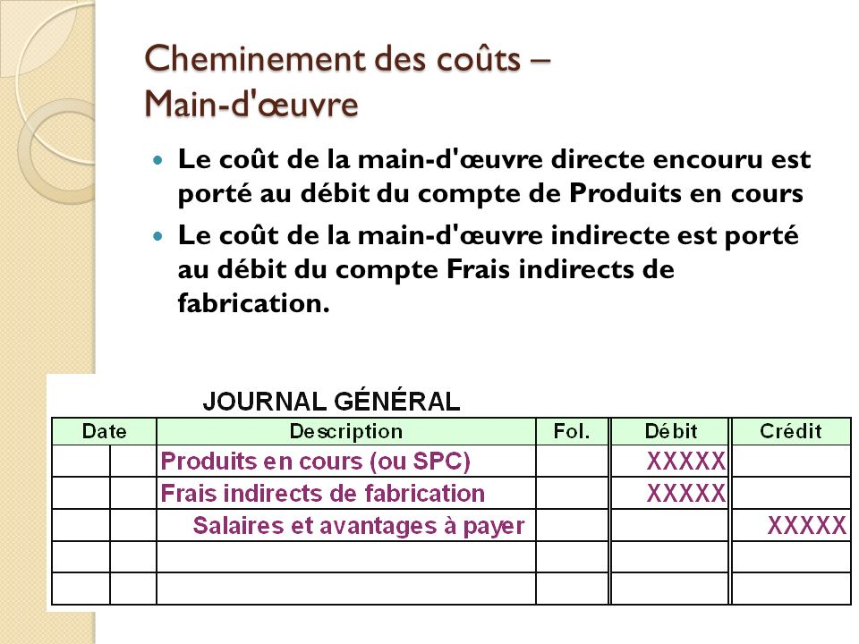 Les syst mes de calcul par centres de co ts la for Cout main d oeuvre batiment