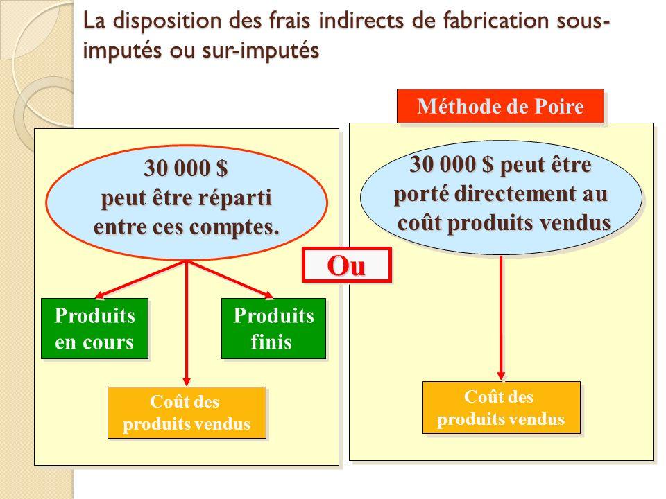 3-56 La disposition des frais indirects de fabrication sous-imputés ou sur-imputés. 30 000 $ peut être porté directement au coût produits vendus.