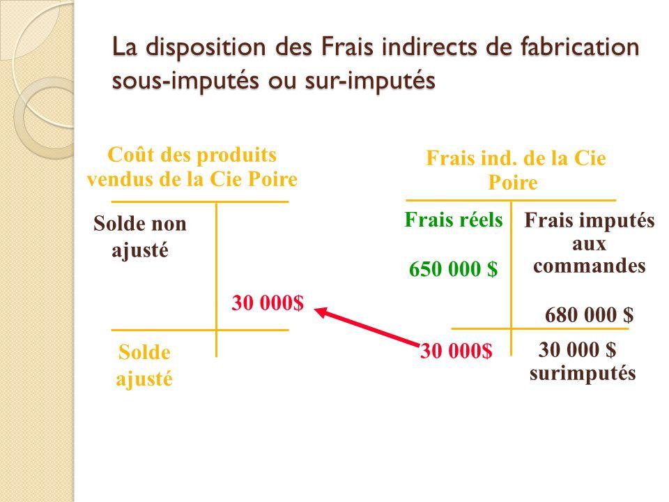 3-57 La disposition des Frais indirects de fabrication sous-imputés ou sur-imputés. Coût des produits vendus de la Cie Poire.