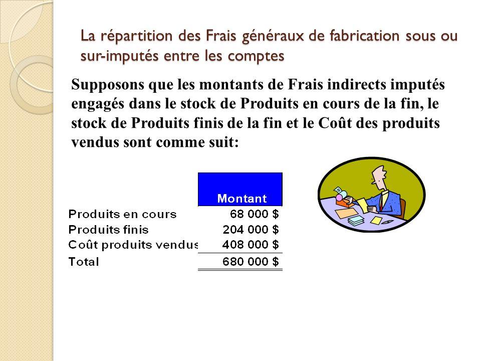 3-58 La répartition des Frais généraux de fabrication sous ou sur-imputés entre les comptes.