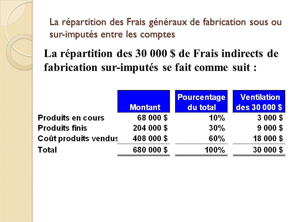 3-59 La répartition des Frais généraux de fabrication sous ou sur-imputés entre les comptes.