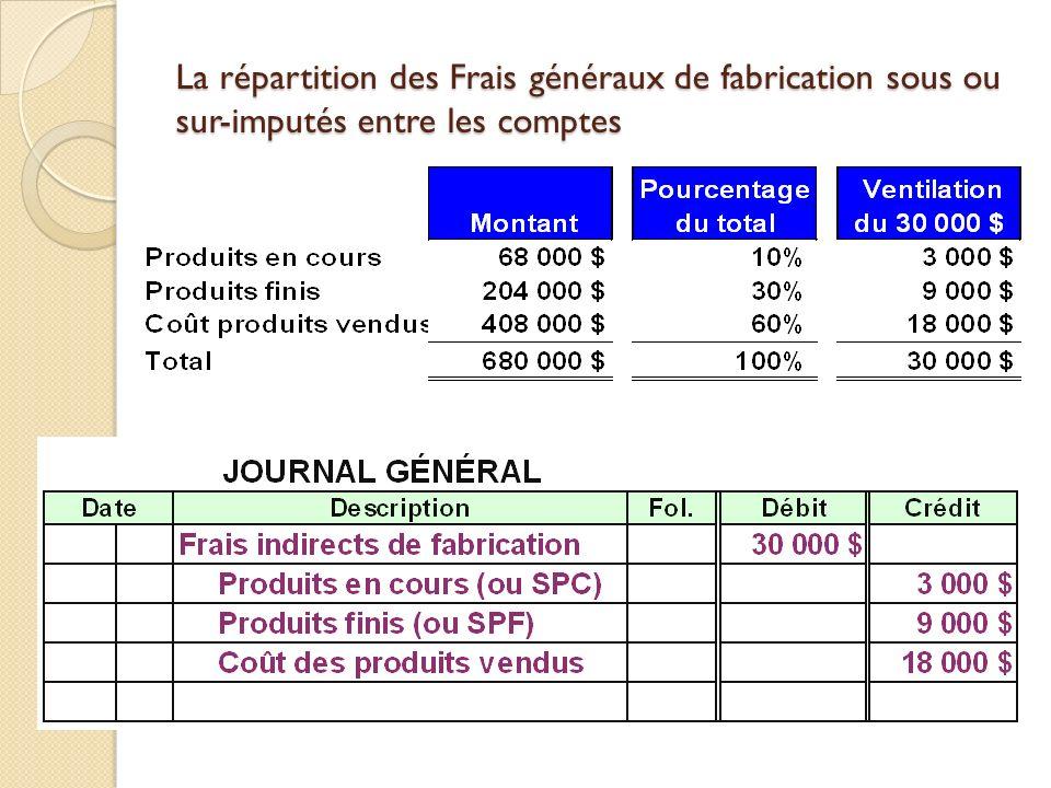 3-60 La répartition des Frais généraux de fabrication sous ou sur-imputés entre les comptes