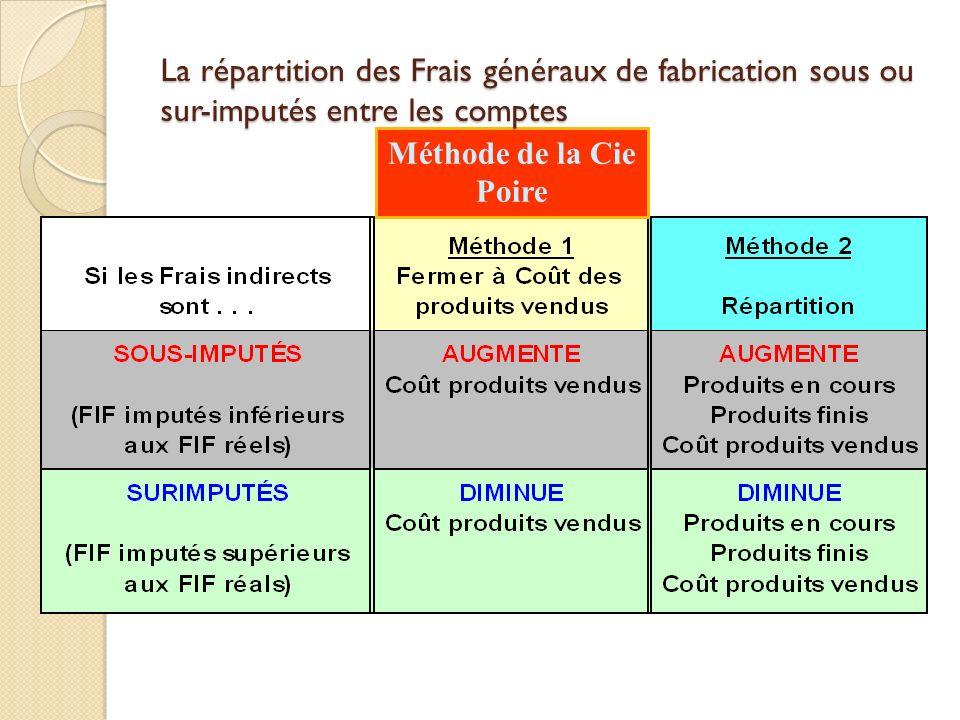 3-61 La répartition des Frais généraux de fabrication sous ou sur-imputés entre les comptes.