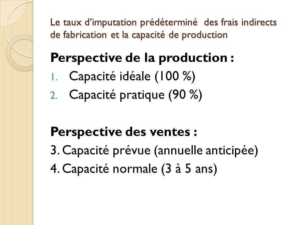 Perspective de la production : Capacité idéale (100 %)