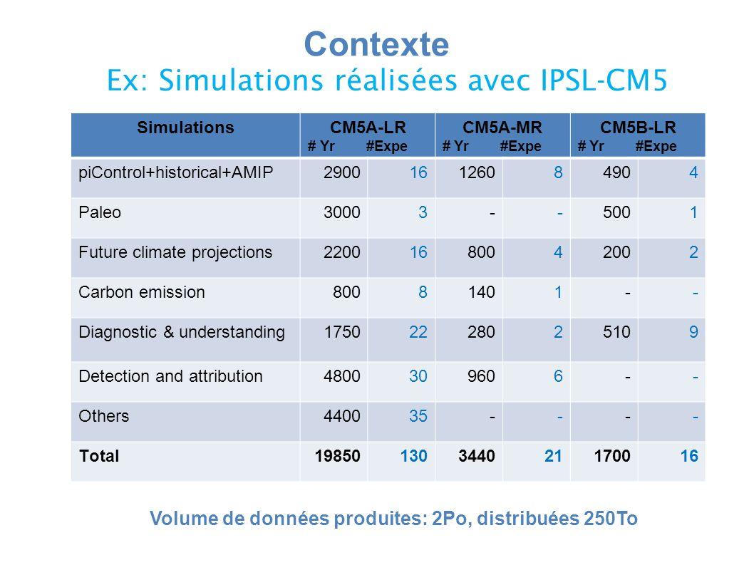 Volume de données produites: 2Po, distribuées 250To