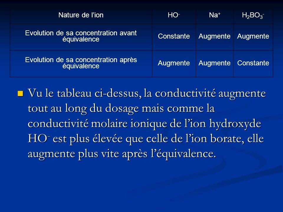 Nature de l'ion HO- Na+ H2BO3- Evolution de sa concentration avant équivalence. Constante. Augmente.