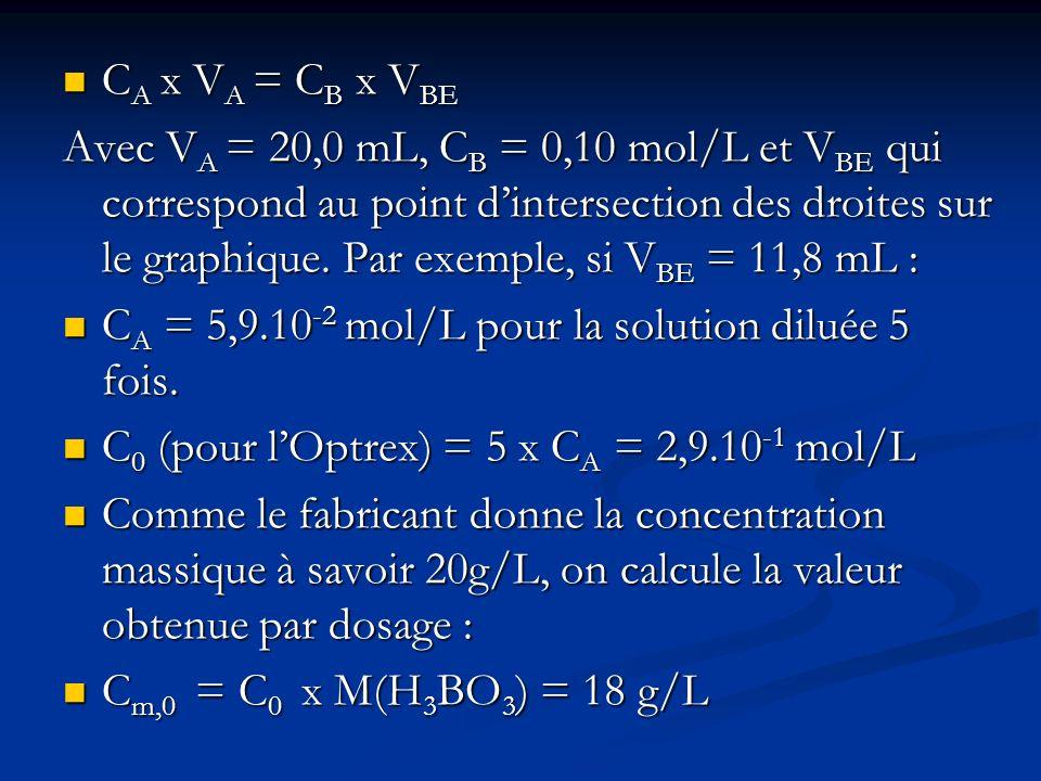 CA x VA = CB x VBE