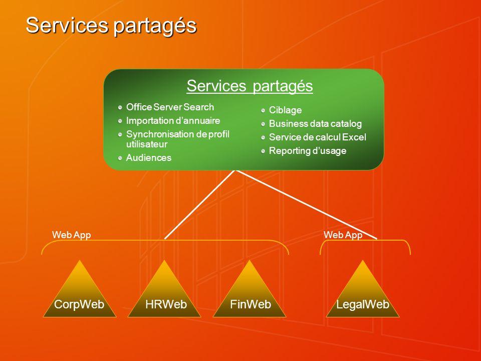 Services partagés Services partagés CorpWeb HRWeb FinWeb LegalWeb