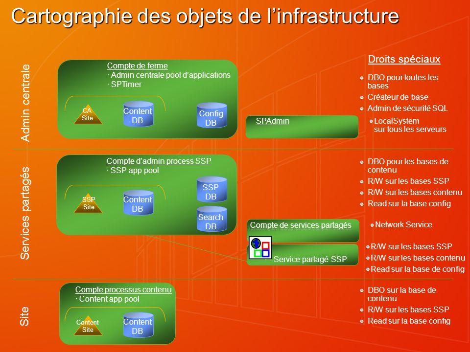 Cartographie des objets de l'infrastructure
