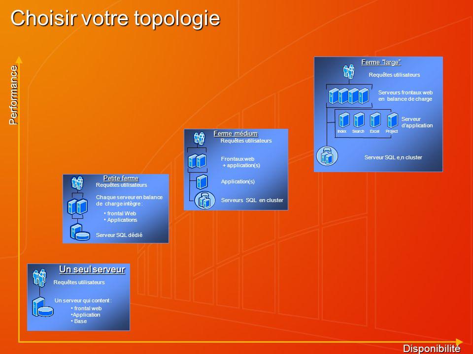 Choisir votre topologie